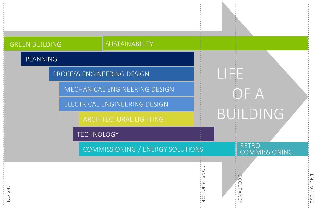 Life of a building graphic
